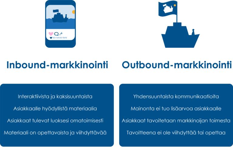 Inbound-Outbound-markkinointi