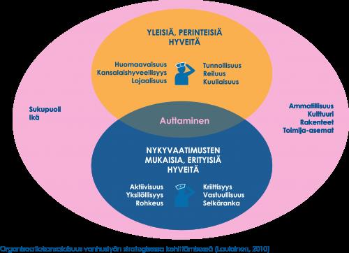 Organisaatiokansalaisuus vanhustyön strategisessa kehittämisessä